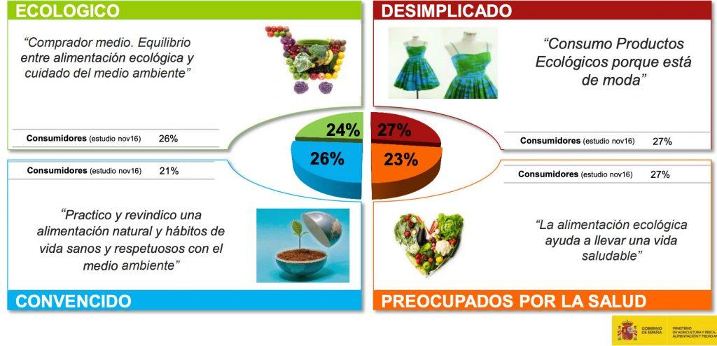 caracteristicas demograficas del consumidor
