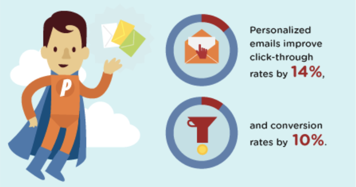 Ventajas de crear el buyer personas en estrategia email marketing