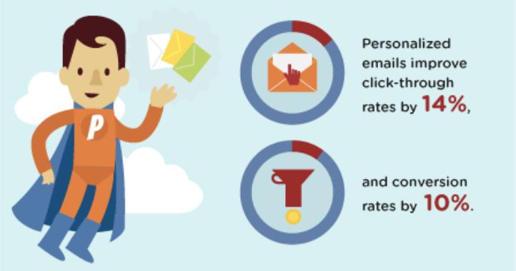 Ventajas de crear el buyer personas en estrategia email marketing